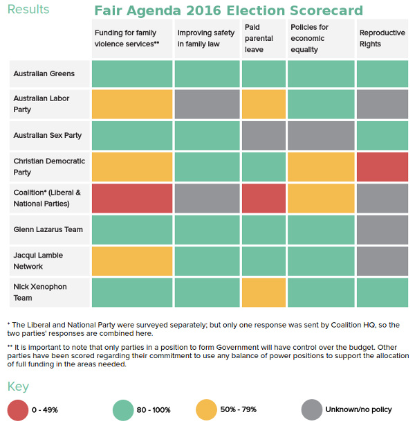 FairAgenda-ausvotes2016-scorecard
