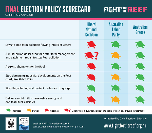 FightfortheReef-Final-Policy-Scorecard2-600w