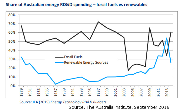 Comparison of public Research and Development funding in Australia for Fossil Fuels and Renewables