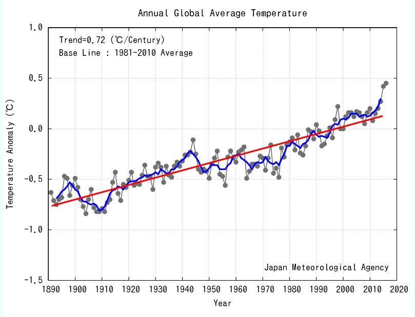 20170119-JMA-temps-graph-2016