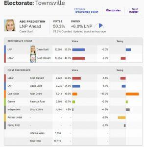 Townsville - November 30, 2017