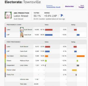 Townsville - December 4, 2017