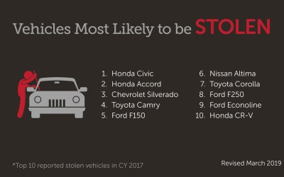 Take Action During National Vehicle Theft Prevention Month