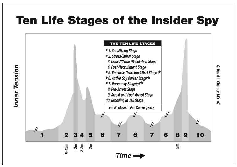 Charney-10-Life-Stages of-Insider_Spy-Chart
