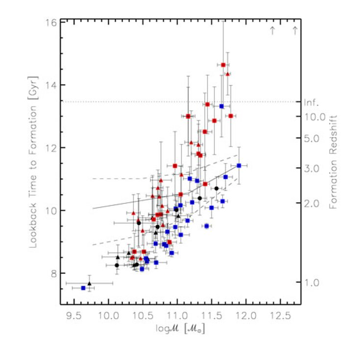Tiempo retrospectivo hasta la formacion de galaxias