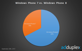 Windows Phone 7 vs Windows Phone 8 globalno rujan 2013.
