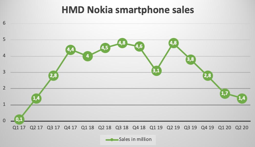 HMD-smartphones-Q2-2020.jpeg?w=1044&ssl=1