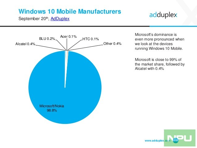 adduplex-windows-device-statistics-report-september-2016-8-638