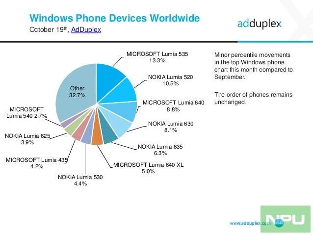 adduplex-windows-device-statistics-report-october-2016-4-638