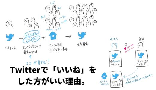 Twitterで「いいね」をした方がいい理由。アルゴリズムは知った方がいい。