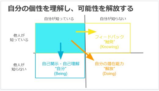 自分の「枠」を広げるの図