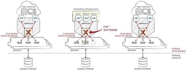 PernixData FVP is verified as Citrix Ready • Nolabnoparty