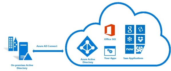 with azure ad adfs diagram wiring for boat ignition switch office 365: install connect - nolabnoparty