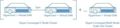 starwind-virtual-san-upgrade-02