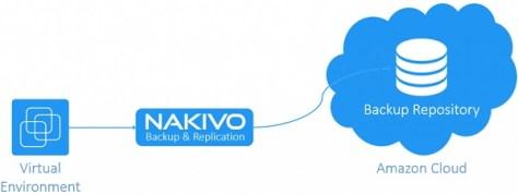 nakivo-backup-amazon-s3-02