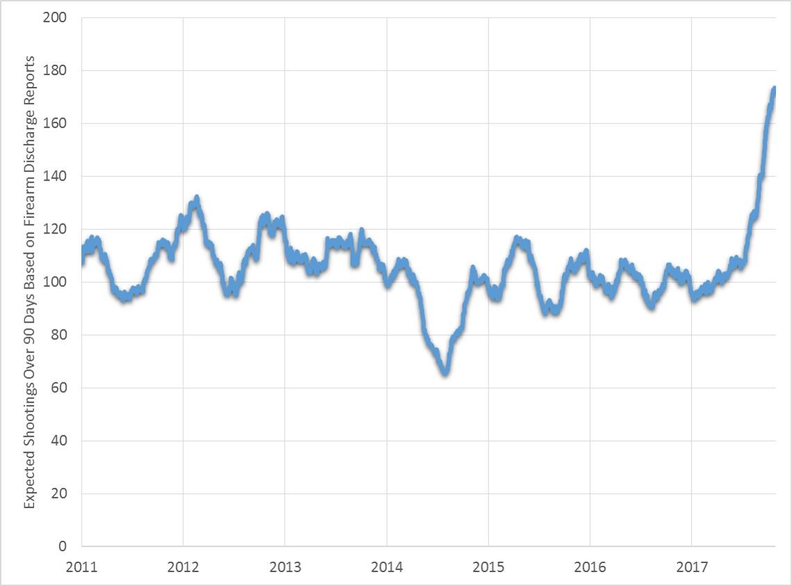 Firearm Discharge Reports Illuminate Disturbing Trend in