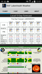 Five day forecast and space weather impacts