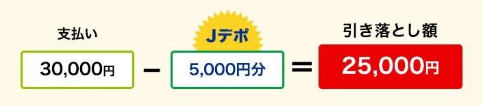 Jデポでの値引きイメージ