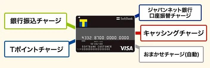 ソフトバンクカードのチャージ方法