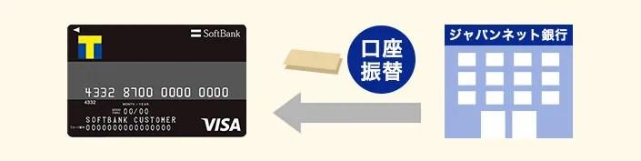 ソフトバンクカード ジャパンネット銀行からの振替
