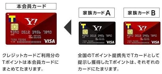 Yahoo! JAPANカードの家族カードの仕組み