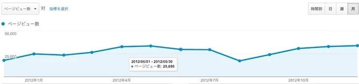 ノマド的節約術2012年の解析データ