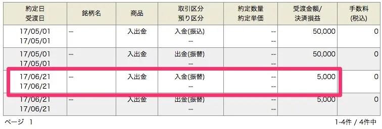 岡三オンライン証券からの入金 キャンペーン