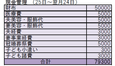 エクセル家計簿の現金管理欄