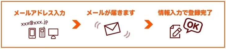 【モッピー】ザックリ登録手順