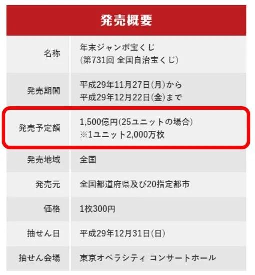 【宝くじ期待値】宝くじの発行枚数
