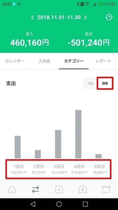 【LINE家計簿】カテゴリー別 週間