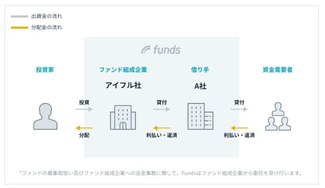 Funds20