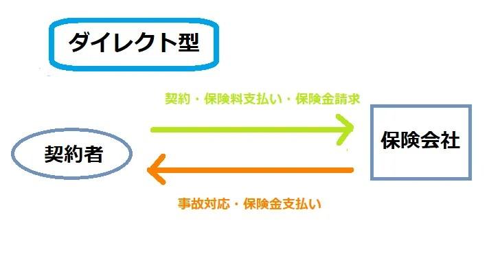ダイレクト型火災保険を説明する図
