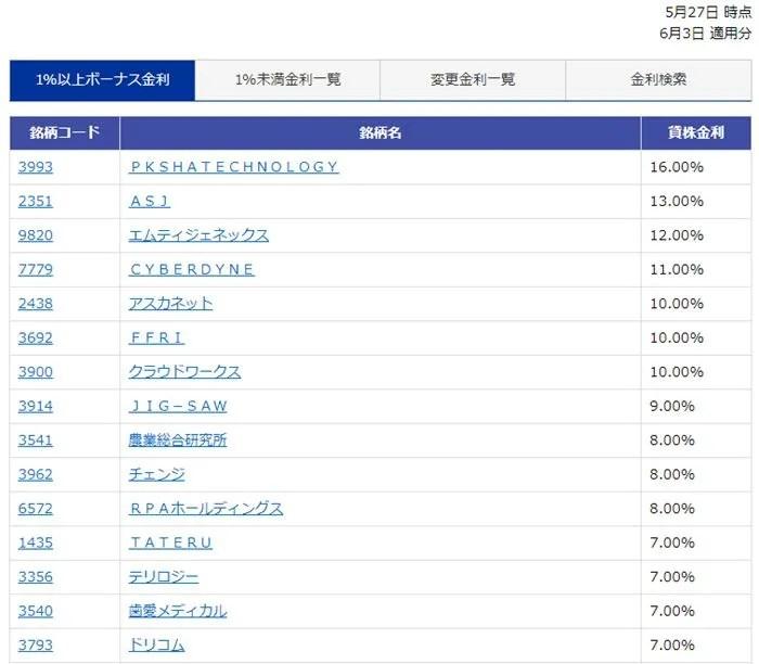 楽天証券貸株11