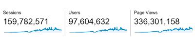 97-milhoes-usuarios-alcancados