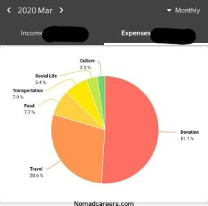 Nomadcareers expenses