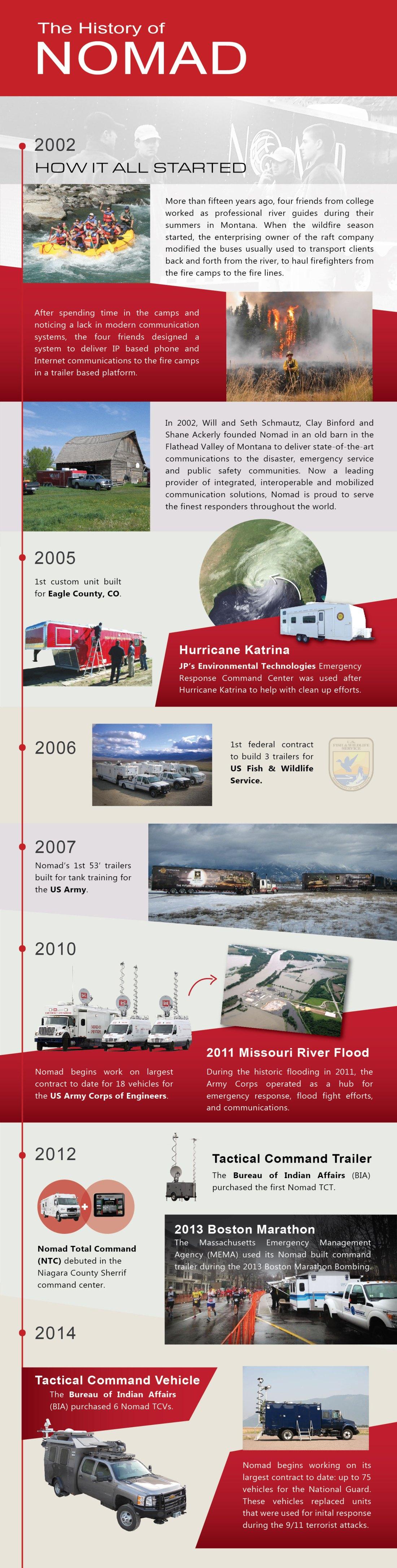 Nomad History