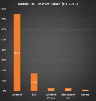 Windows Phone – The Current State of Things