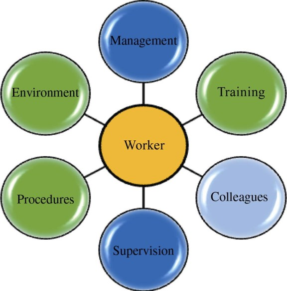 Fig. 2. Workplace elements influencing worker safety.