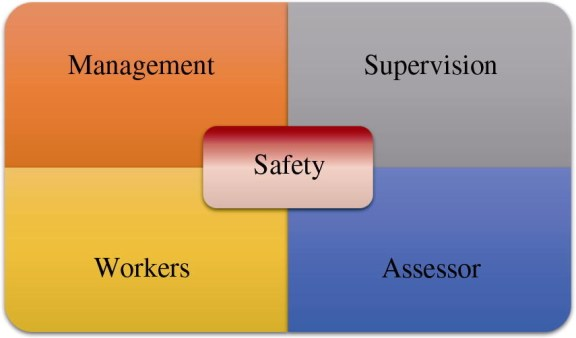Fig. 3. Cohesive unit for safety.