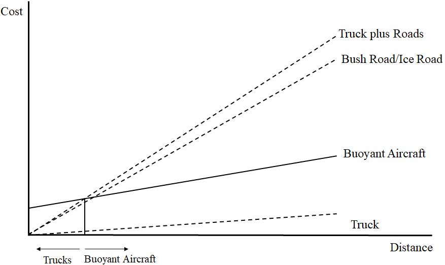 Figure 5: Conceptual Model of Bush Road/Buoyant Aircraft Economic Trade-off