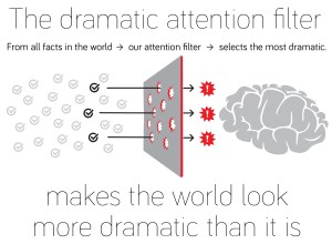 Dramatic Attention Filter  - Factfulness