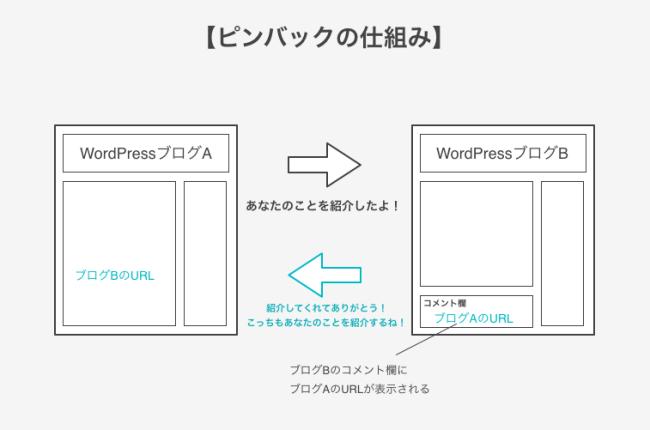 WordPress ピンバック