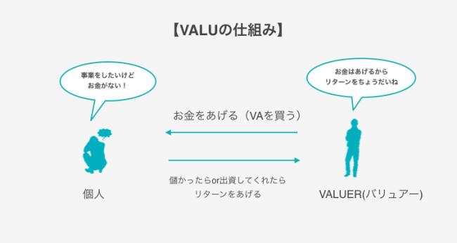 VALU 仕組み