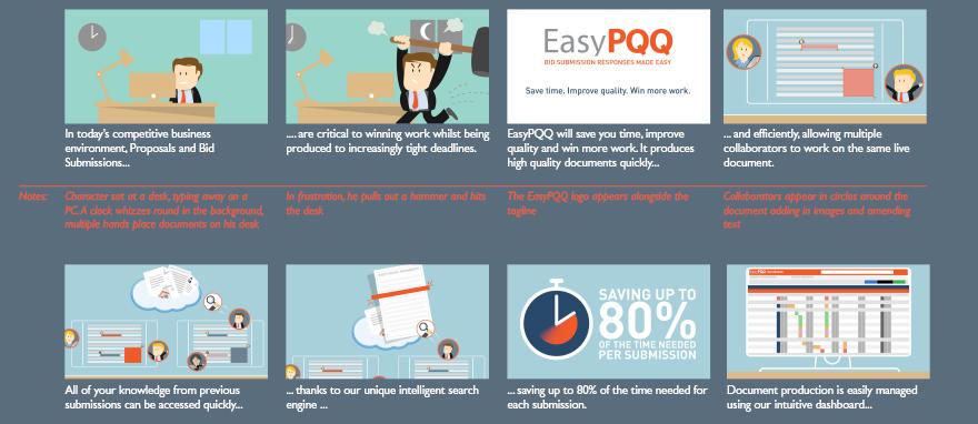 Sample EasyPQQ storyboards