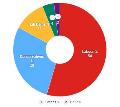 Local Election 2018 Poll