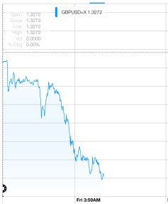 GBP Drop from Yahoo! Markets