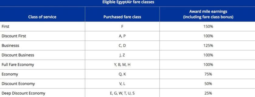 EgyptAir Earning United
