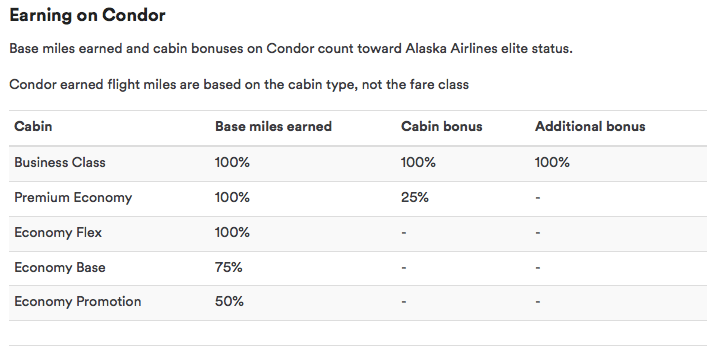 Condor Mileage Earning