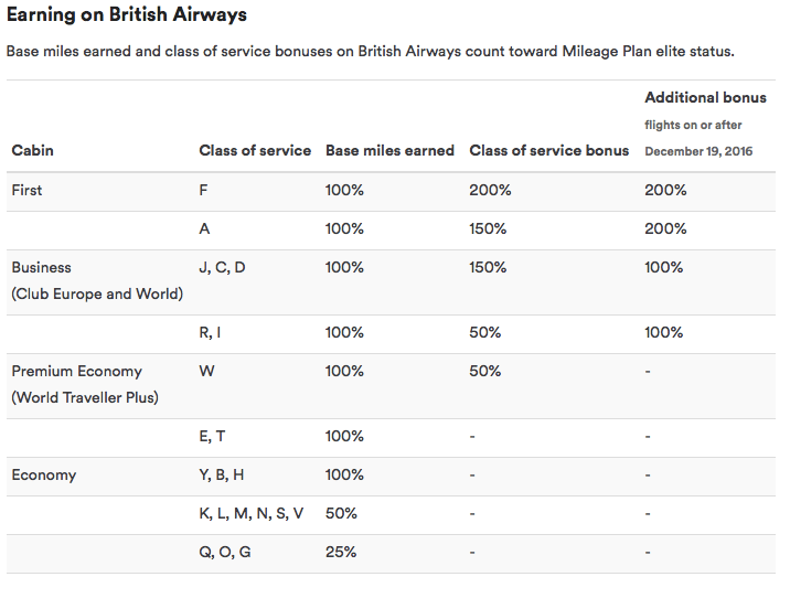British Airways Earning on Alaska Airlines
